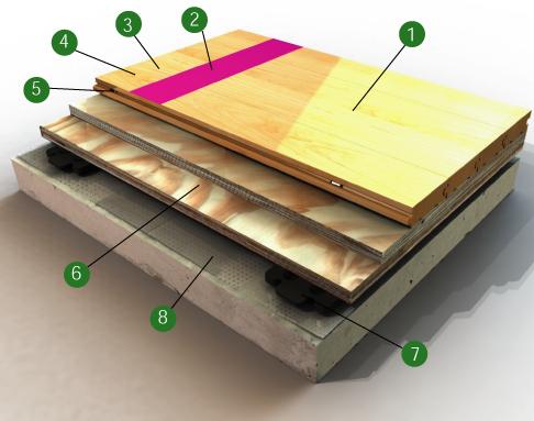 plancher gymnase bio cushion